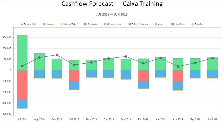 Cashflow Forecast Chart